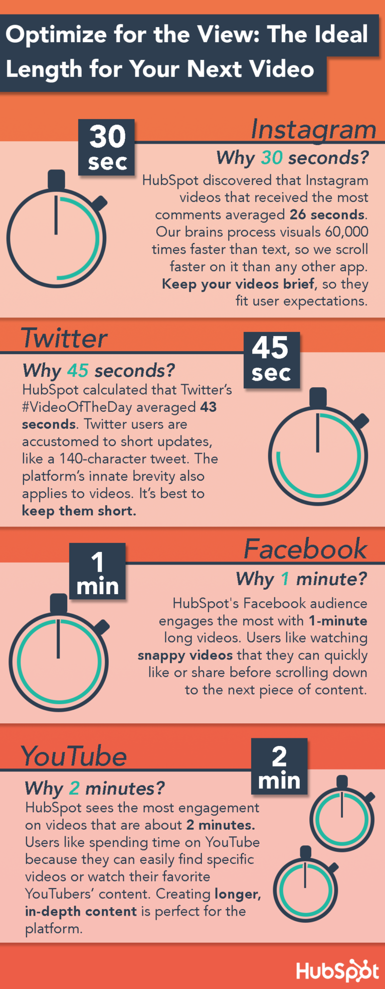Social Media Video Infographic