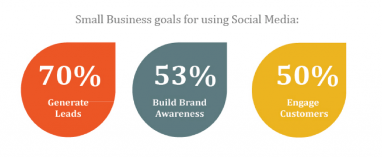 Social media for small business goals